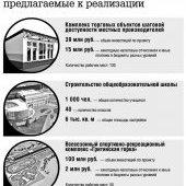Инвестиционные проекты-1