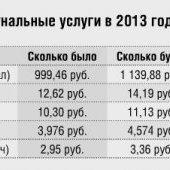 Рост цен на тарифы ЖКХ с 1 июля 2013 г.