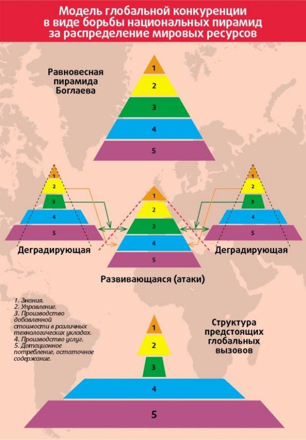 Доклад В. Боглаева на МЭФ-2014 - пирамиды