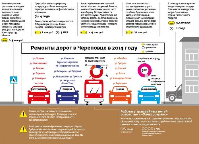 Информация о ремонтах дорог в Череповце в 2014 году